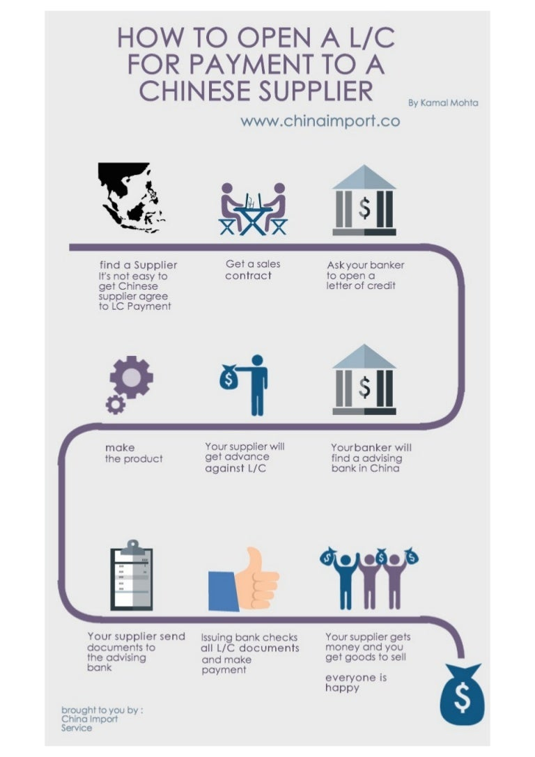 Documentary Letter Of Credit Process Flow Chart