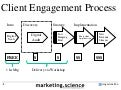 Dr augustine fou digital strategy consulting client engagement process