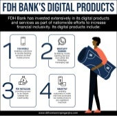 FDH Bank's Digital Products