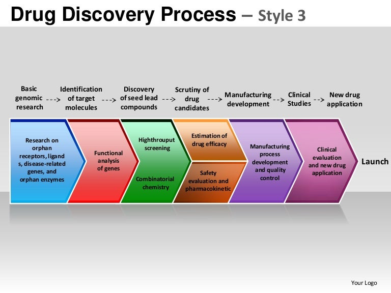 drug discovery process style 3 powerpoint presentation templates, Powerpoint templates