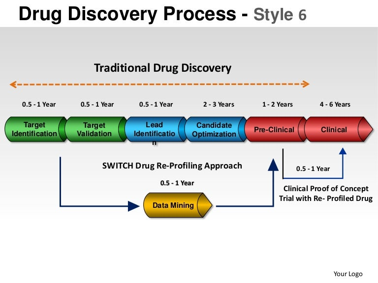 Drug discovery process style 6 powerpoint presentation templates accmission Gallery