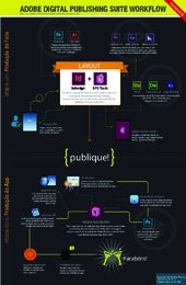 Infográfico Adobe Digital Publishing Suite - dualpixel