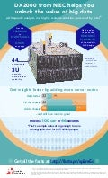 Unlock the value of big data with the DX2000 from NEC - Infographic