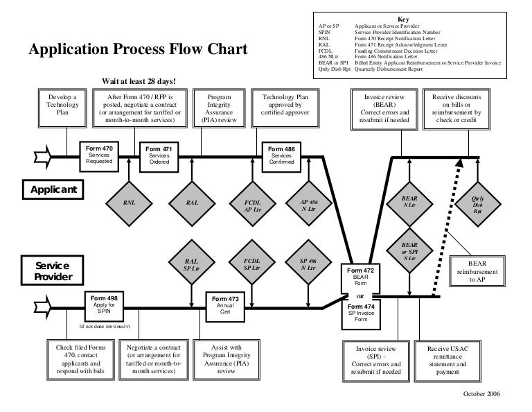erate  the basics  application flow chart burns, wiring diagram