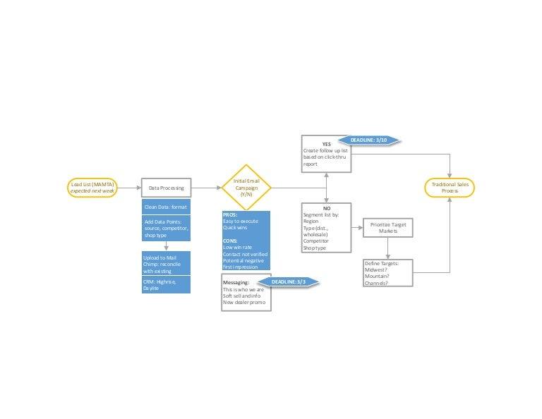 sales lead generation flow chart