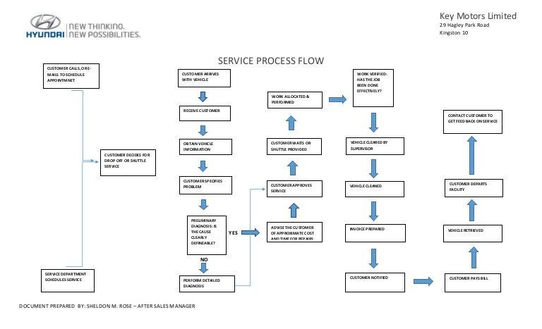 Service process flow e426211b dc5e 46a1 961f 47b5e51df1a6 150902033037 lva1 app6892 thumbnail 4gcb1441164730 ccuart Images