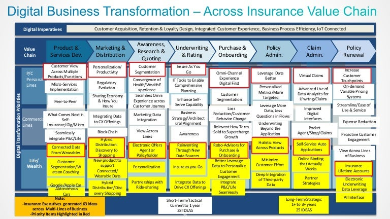 Digital Business Transformation Across Insurance Value Chain