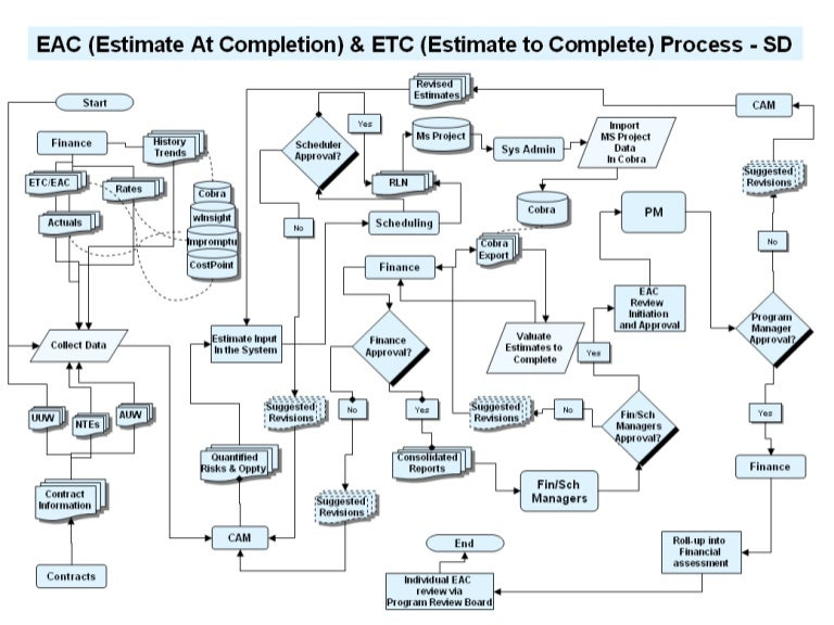 Eac Etc Process Flow Diagram For System Description Draft