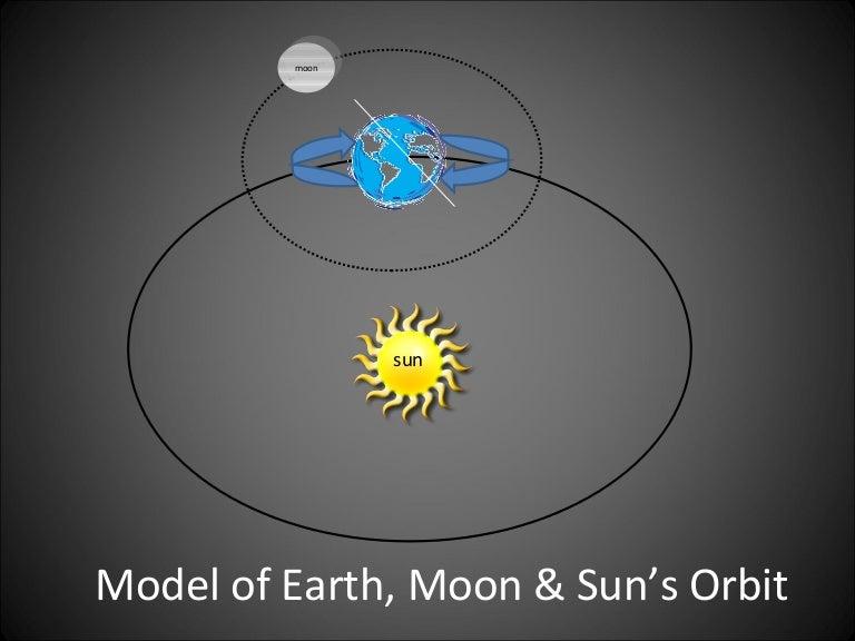 Sunsun and moon diagram all kind of wiring diagrams earth sun moon rotation flipbook rh slideshare net sun and moon venn diagram flat earth sun ccuart Choice Image