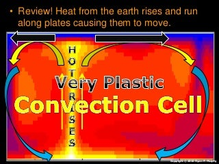 Layers of the Earth, Earth's Interior, Earth Science Lesson PowerPoint, Core, Mantle, Crust