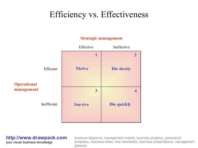 efficiency vs effectiveness matrix diagram