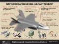 API Product Applications: Military Aircraft