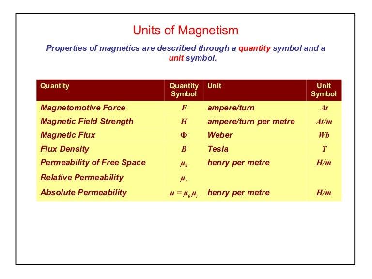 Elect Principles Unitsofmagnetism