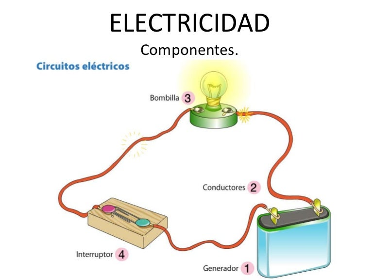 Electricidad2 - Como llenar la casa de energia positiva ...