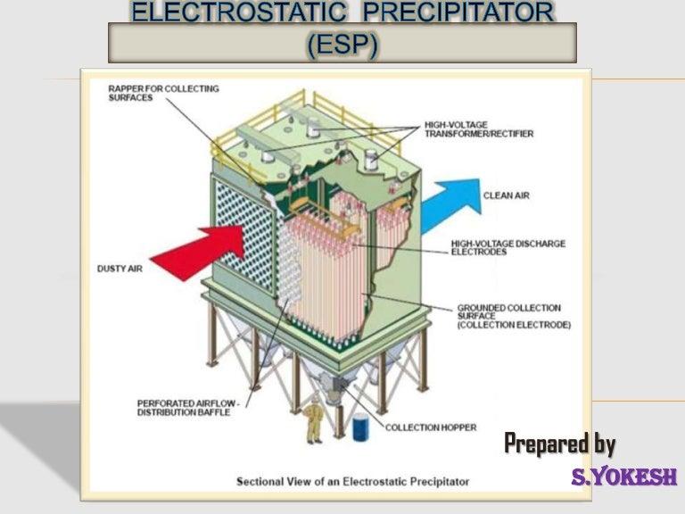 Electrostatic Precipitator Esp Working Function