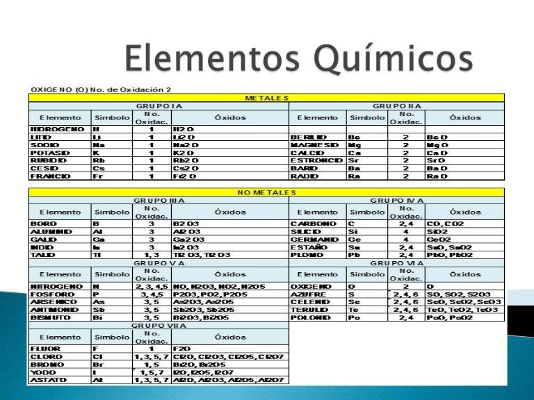 funciones quimica - Tabla Periodica Con Sus Valencias Y Familias