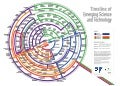 Timeline of Emerging Science & Technology