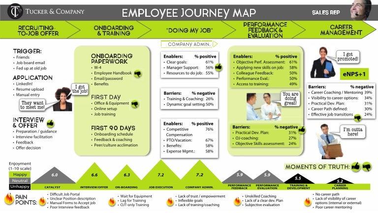 employee journey map example