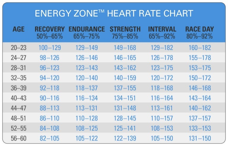 Spinning Energy Zone Heart Rate Chart