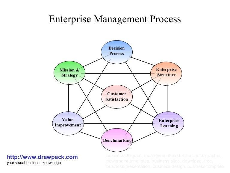 enterprise process management group - 768×576
