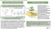 Phytoremediation of organic contaminants in soil: survey of species and associated techniques for future applications