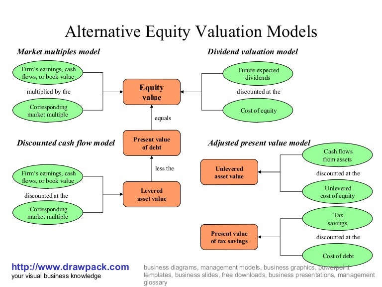 Equity valuation model diagram.