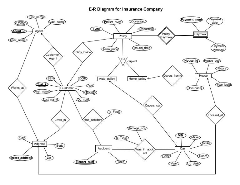 Vehicle Accident Er Diagram - free download wiring diagrams