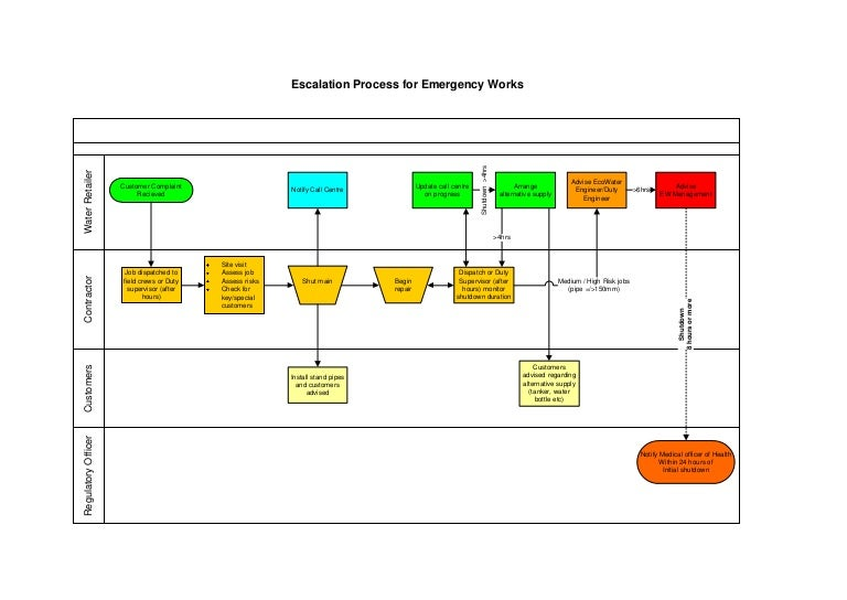 escalation process for emergency works