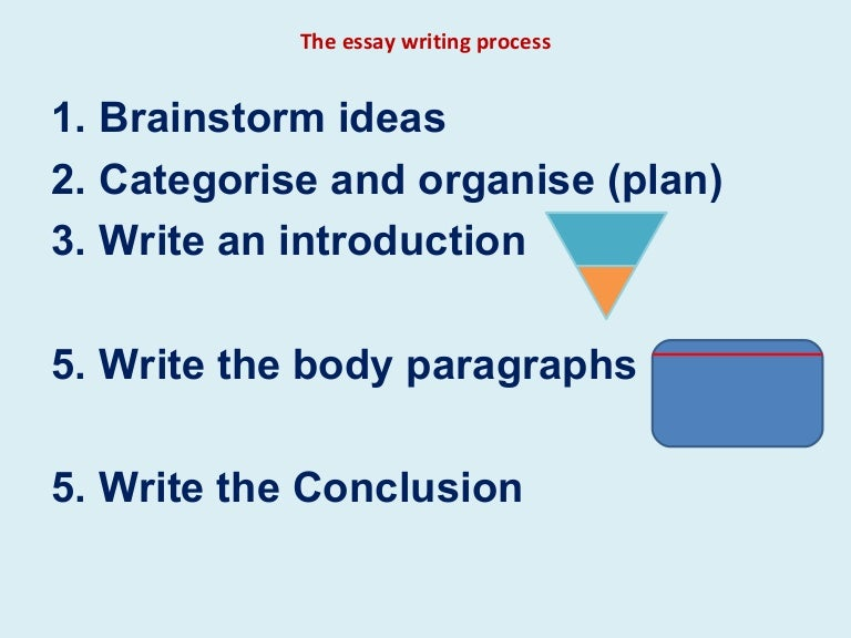 brainstorm essay writing An essay without a thesis might have half a dozen great ideas in it, but without an organizing principle, it doesn't hold together thesis brainstorming and organizing our job is to spare students (and frankly ourselves) this agony by coaching them on how to write an effective thesis.