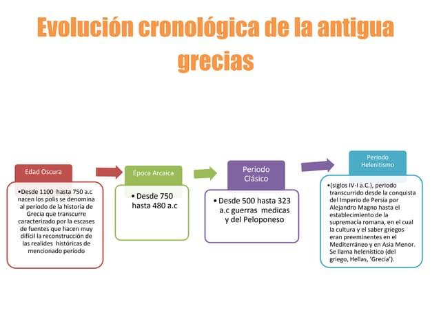 Evolución cronológica de la antigua grecias