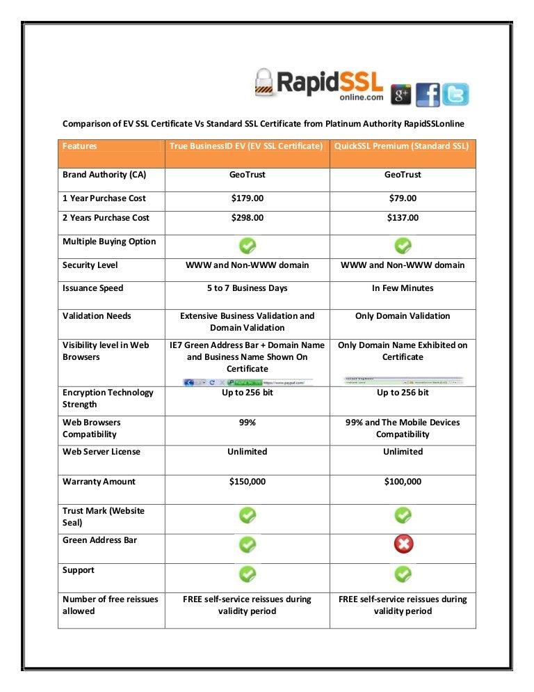 Comparison Of Ev Ssl Certificate And Standard Ssl From Rapidsslonline