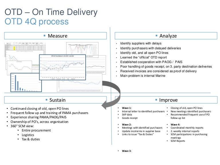 On Time Delivery SCM 4Q Presentation
