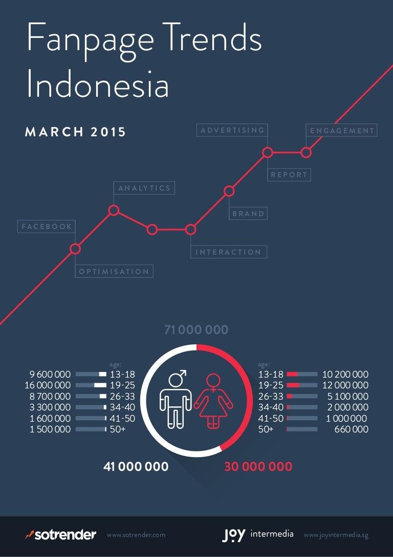 Social Media Indonesia Facebook Fanpage March 2015 Voucher Alfamart Rp 2000000