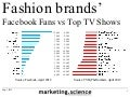 Facebook vs Magazine vs TV Reach Fashion Brands by Augustine Fou