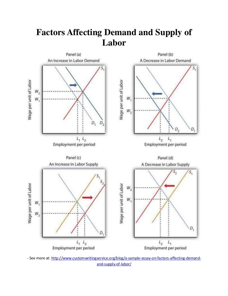 factors affecting demand and supply of labor