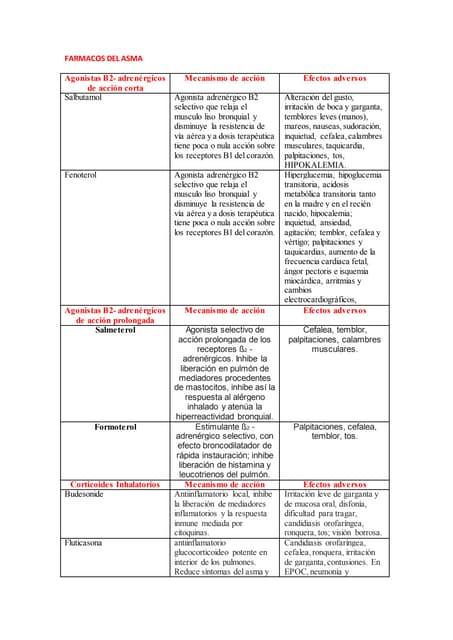 Terapéutica Clínica del Asma Bronquial