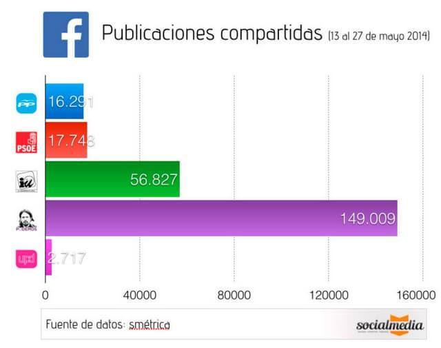 Actividad en Facebook Partidos políticos, Eleccciones Europeas