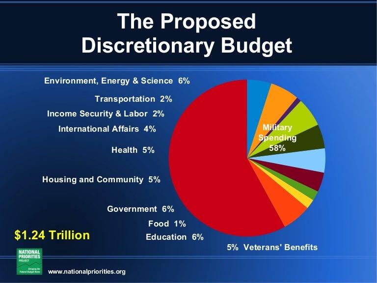 annual meeting budget presentation