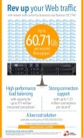 Load balancing in the modern data center with Barracuda Load Balancer FDC T740 - Infographic