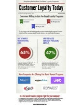 Fee Based Loyalty Programs Infograph