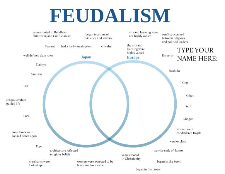 feudalism venn diagram rh slideshare net funny venn diagrams venn diagram not