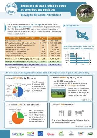 Fiche Carbon Dairy : Elevages de Basse-Normandie