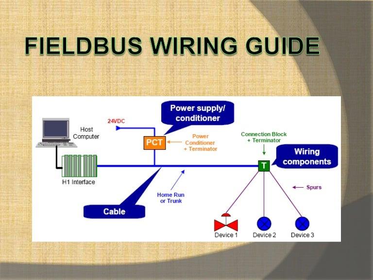 fieldbus wiring guide Fieldbus Foundation 101 at Foundation Fieldbus Wiring Diagram