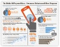 Infographic: The Mobile Bill Payment Wave