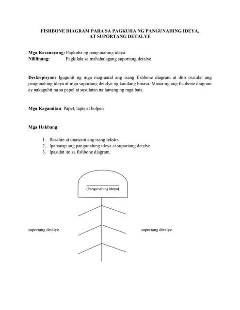 Fishbone diagram para sa pagkuha ng pangunahing ideya