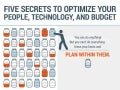 Five Secrets to Optimize Your People Technology and Budget