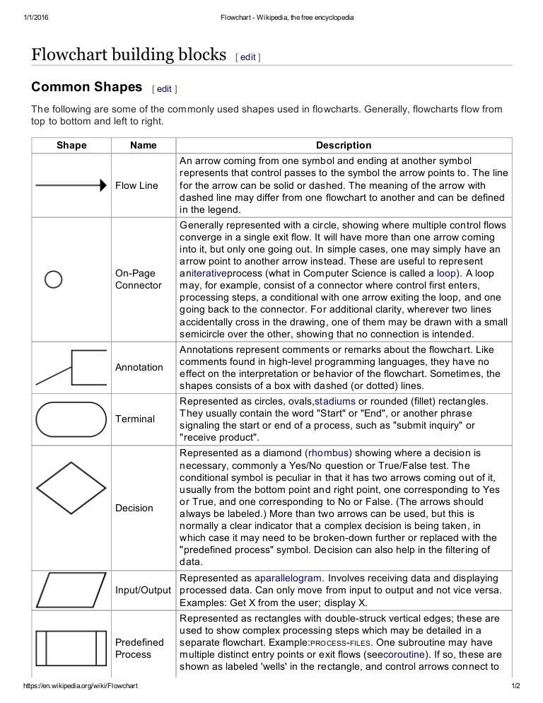 Flowchart Wikipedia The Free Encyclopedia
