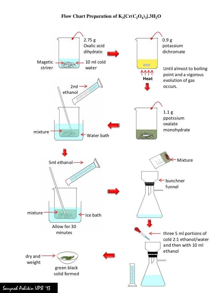 Synthesis Hydrate Potassium Salt