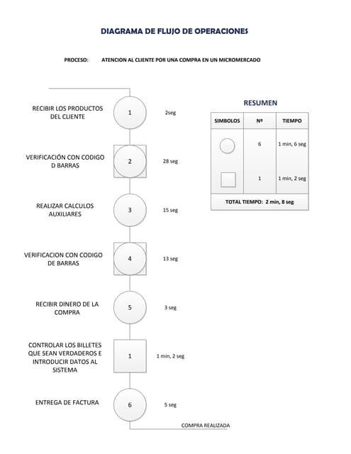 Diagrama de flujo de operaciones ccuart Image collections