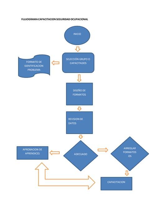 Diagrama de proceso de reclutamiento y seleccion ccuart Image collections